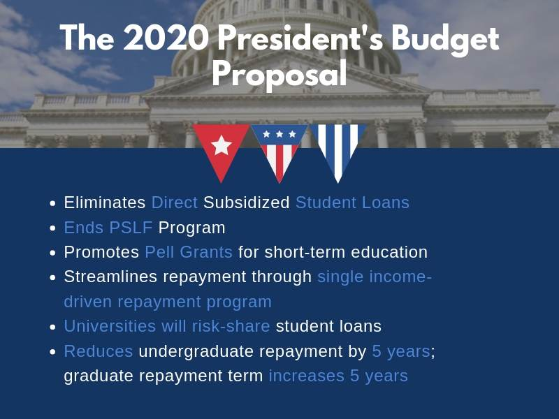 Summary of 2020 President's Budget Proposal