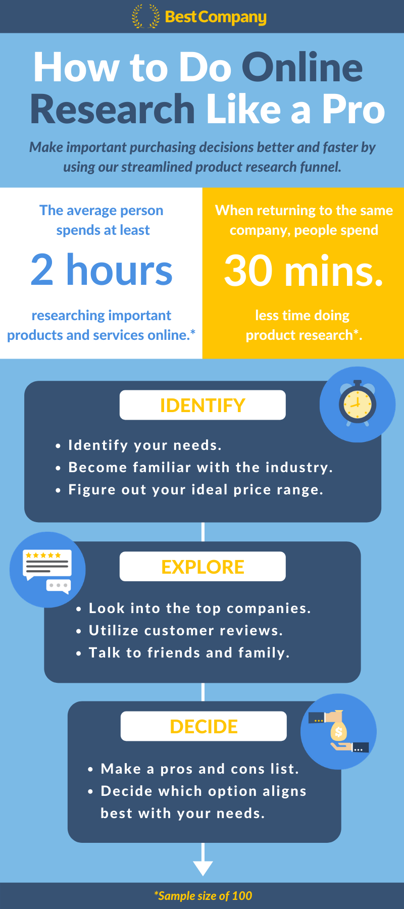 Consumer Research Funnel Infographic