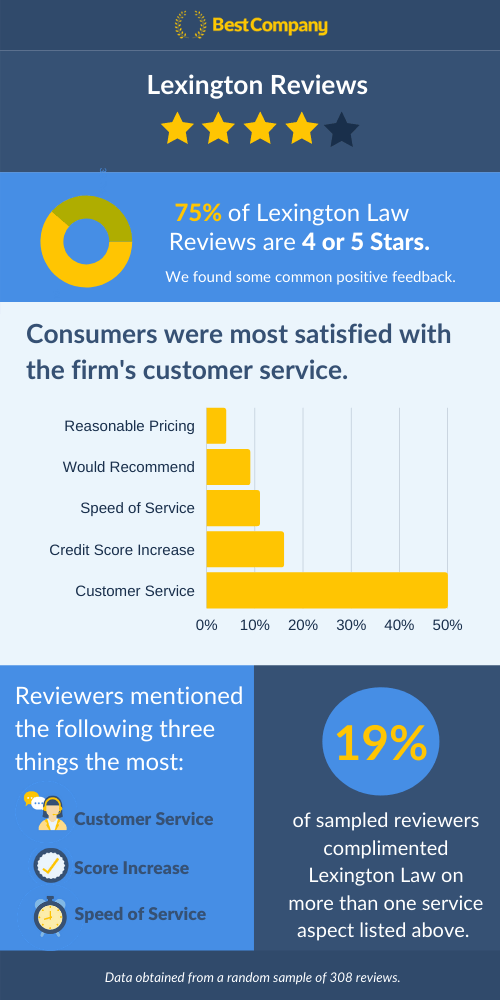 Lexington Law Reviews Infographic
