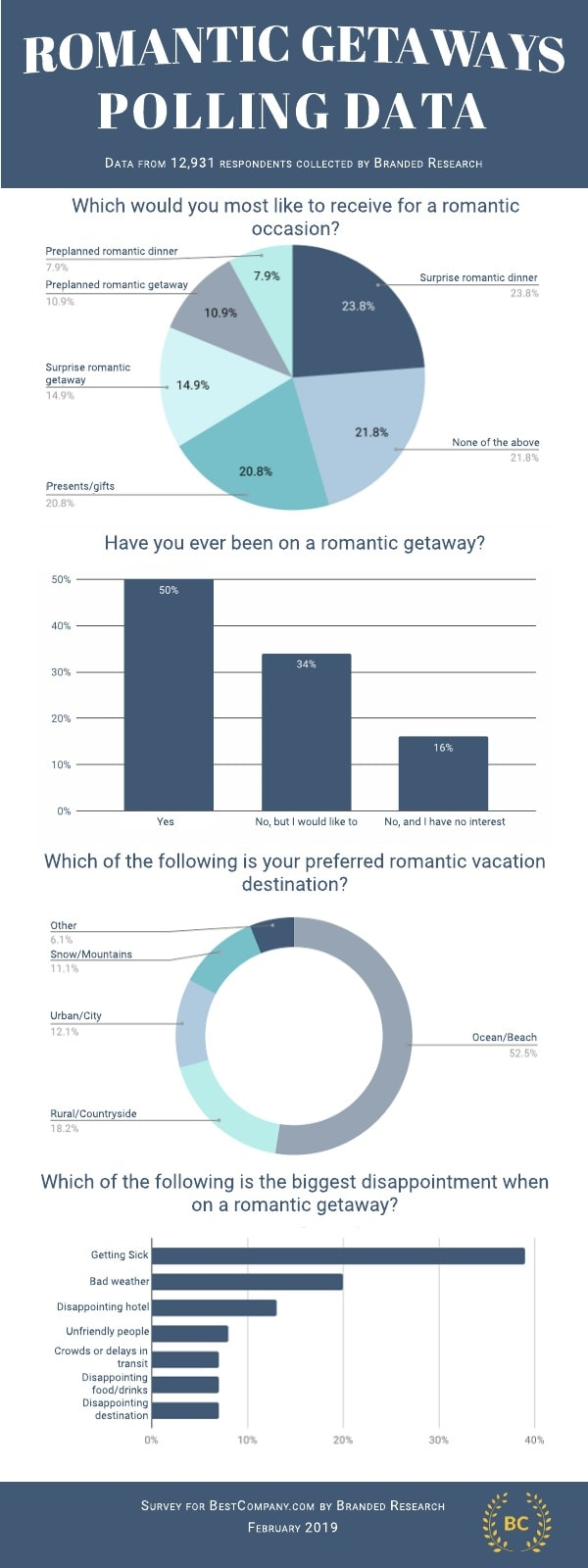 Romantic Getaways Infographic