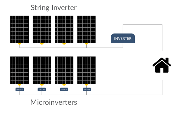 Solar string and microinverters