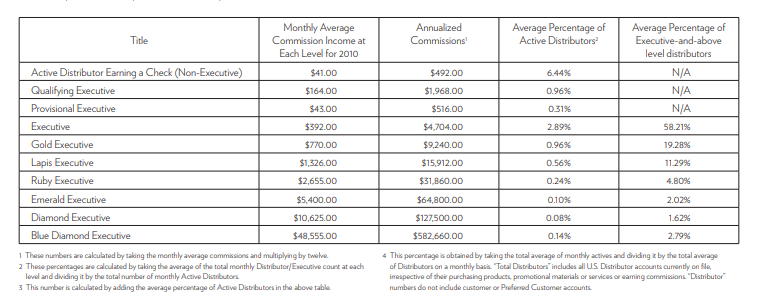 MLM income disclosure statement. Table with rows of representative tiers and their earnings.