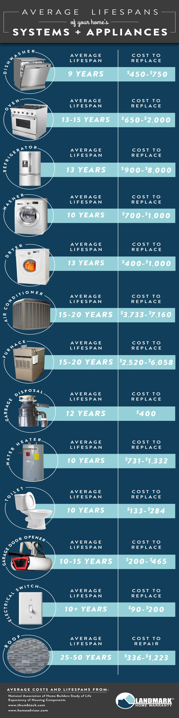 Average lifespan of appliances infographic