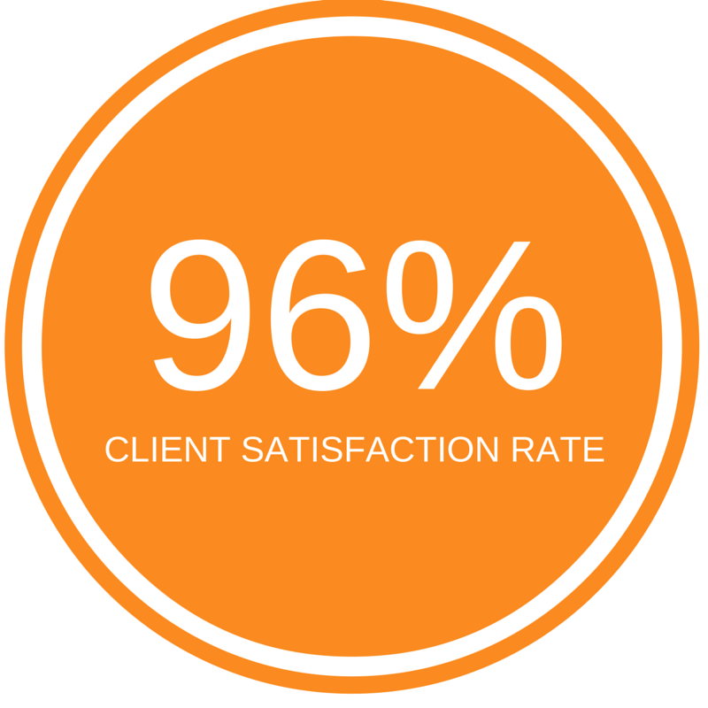 Tax Defense Network Reviews - 96 percent Satisfaction Rate