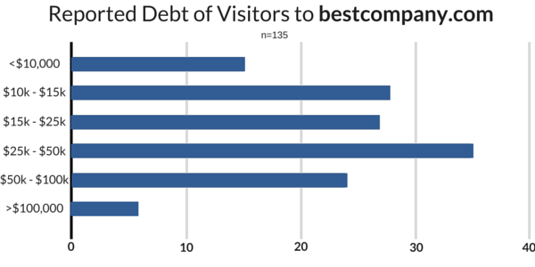 Average Debt of Visitors to BestCompany.com (1)