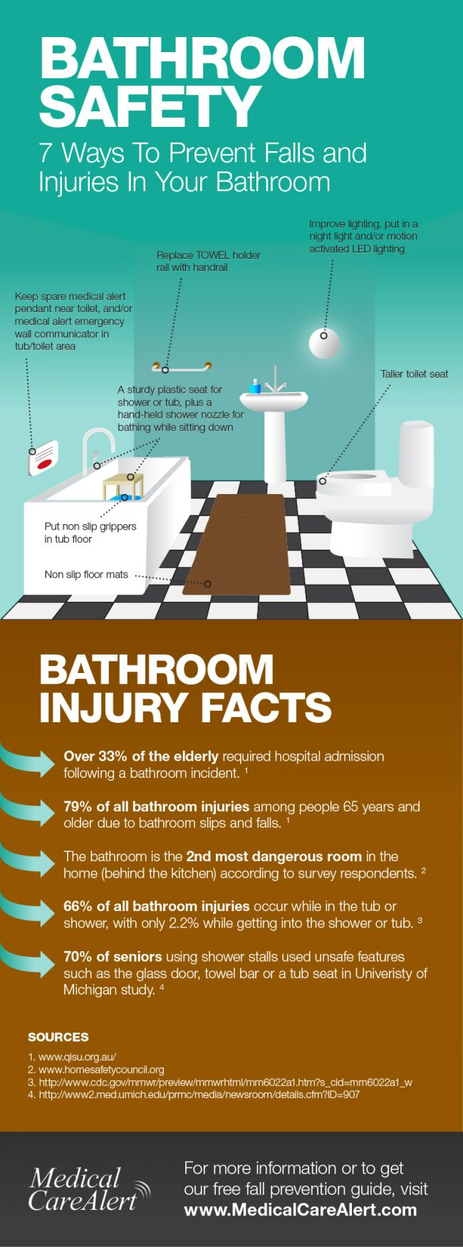Bathroom Safety 7 Ways To Prevent Falls And Injuries In