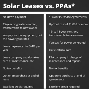 Solar Leases vs. PPAs