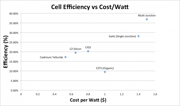 efficiencyvscostperwatt